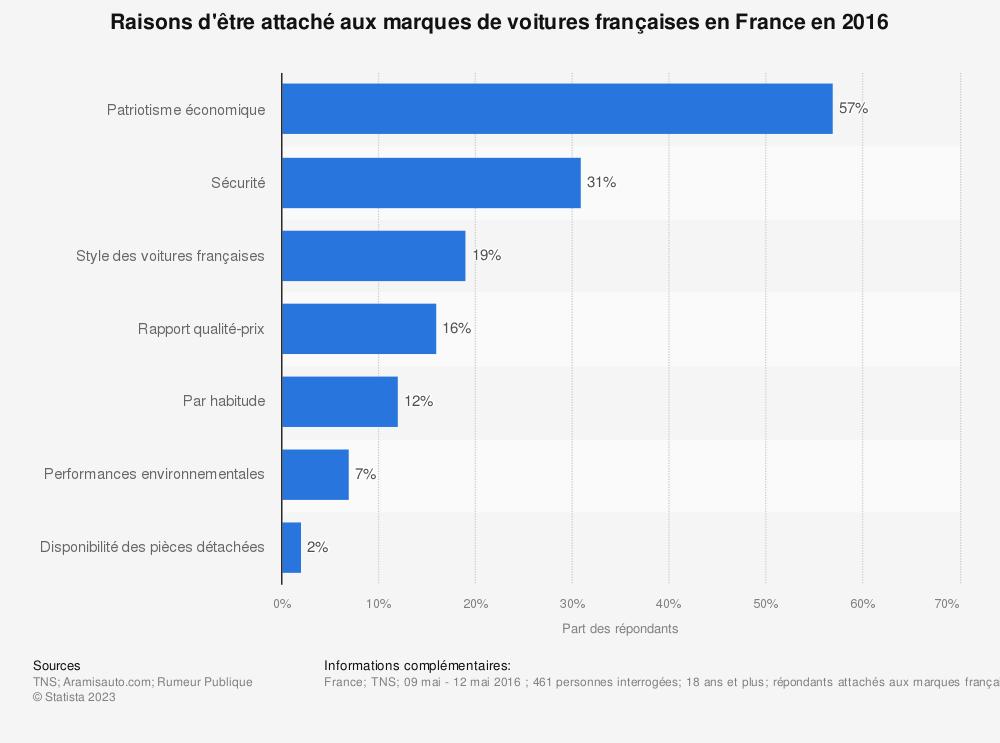 Statistique: Raisons d'être attaché aux marques de voitures françaises en France en 2016 | Statista