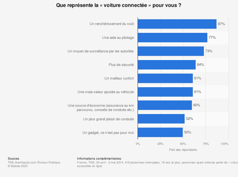 Statistique: Que représente la « voiture connectée » pour vous ? | Statista