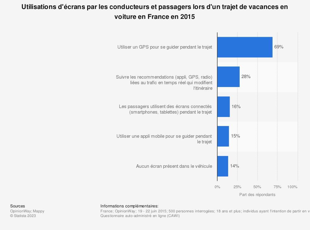 Statistique: Utilisations d'écrans par les conducteurs et passagers lors d'un trajet de vacances en voiture en France en 2015 | Statista