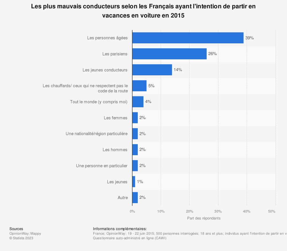 Statistique: Les plus mauvais conducteurs selon les Français ayant l'intention de partir en vacances en voiture en 2015 | Statista