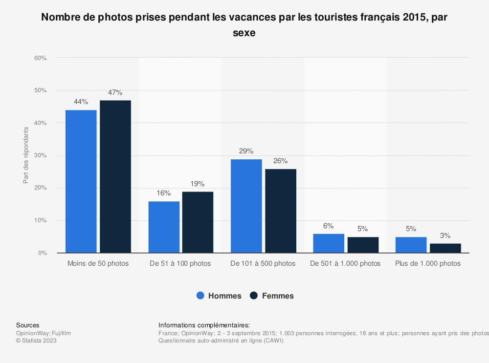 Statistique: Nombre de photos prises pendant les vacances par les touristes français 2015, par sexe | Statista