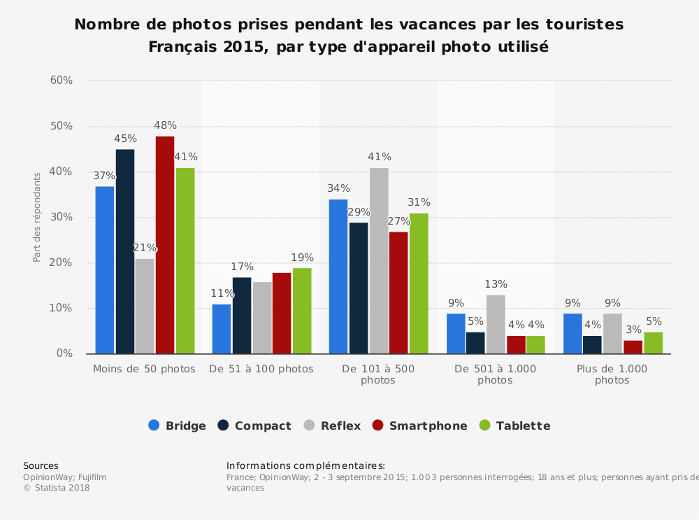 Statistique: Nombre de photos prises pendant les vacances par les touristes Français 2015, par type d'appareil photo utilisé | Statista