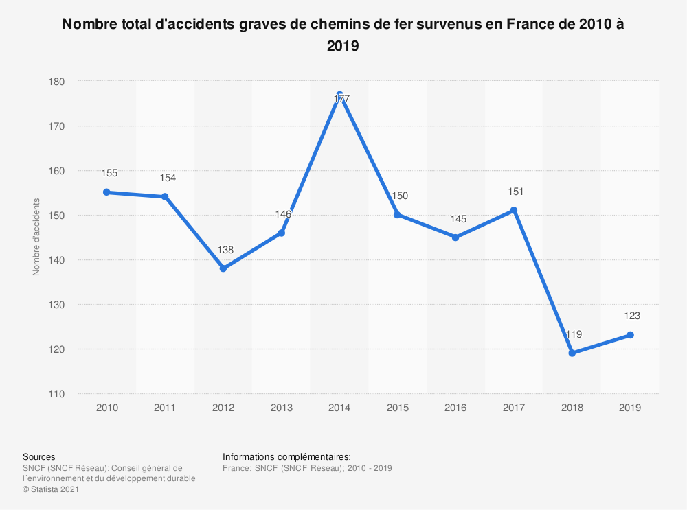 Statistique: Nombre total d'accidents graves de chemins de fer survenus en France de 2010 à 2018 | Statista