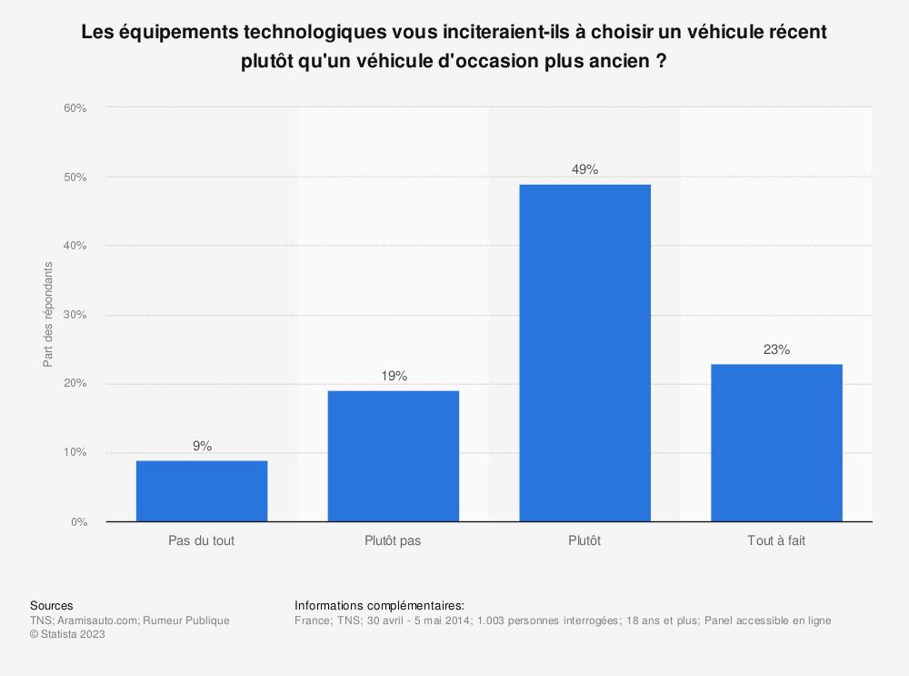 Statistique: Les équipements technologiques vous inciteraient-ils à choisir un véhicule récent plutôt qu'un véhicule d'occasion plus ancien ? | Statista