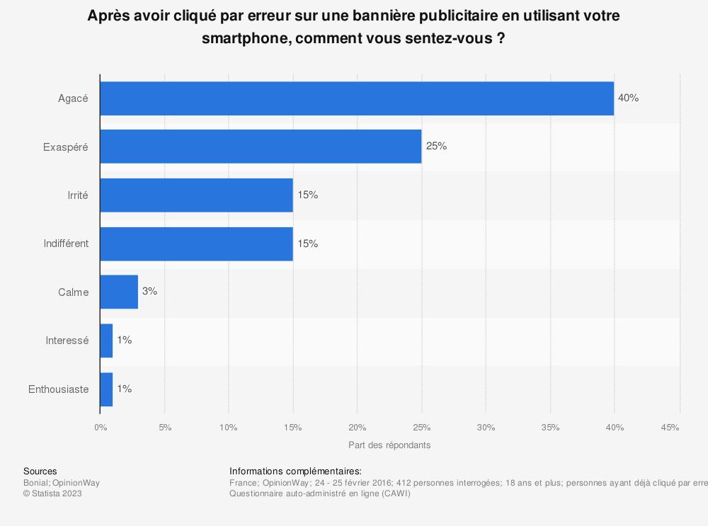 Statistique: Après avoir cliqué par erreur sur une bannière publicitaire en utilisant votre smartphone, comment vous sentez-vous ? | Statista