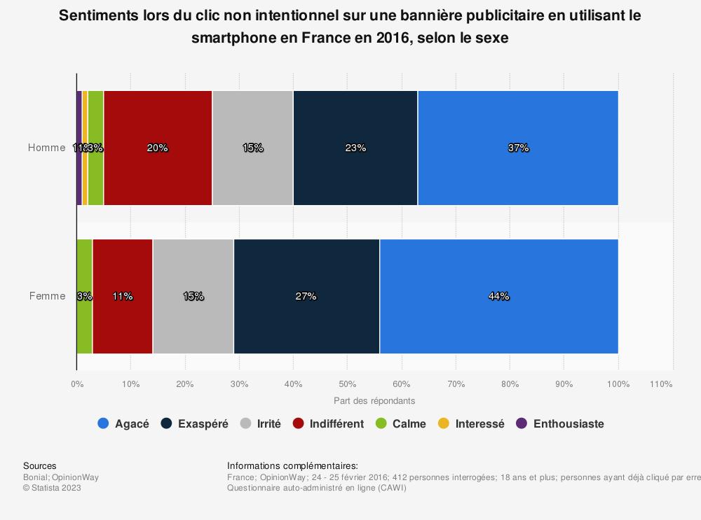 Statistique: Sentiments lors du clic non intentionnel sur une bannière publicitaire en utilisant le smartphone en France en 2016, selon le sexe | Statista