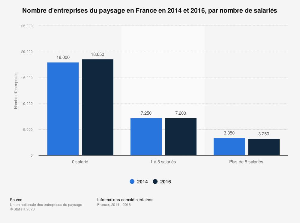 Statistique: Nombre d'entreprises du paysage en France en 2014 et 2016, par nombre de salariés | Statista