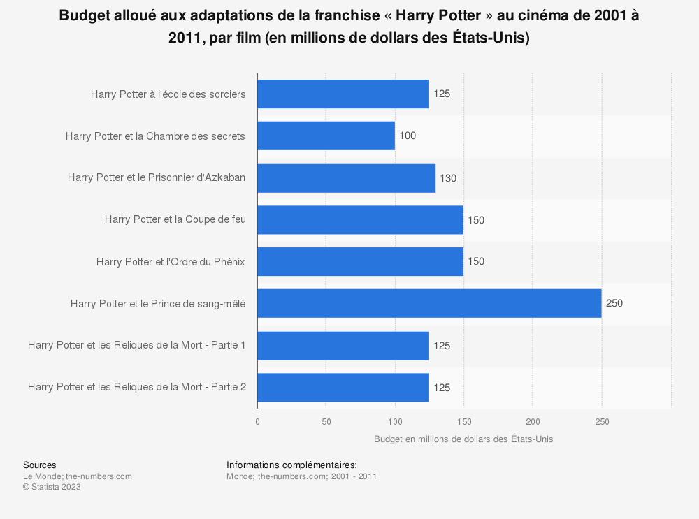 Statistique: Budget alloué aux adaptations de la franchise «Harry Potter» au cinéma de 2001 à 2011, par film (en millions de dollars des États-Unis) | Statista