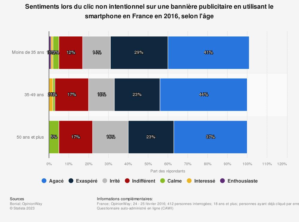 Statistique: Sentiments lors du clic non intentionnel sur une bannière publicitaire en utilisant le smartphone en France en 2016, selon l'âge | Statista