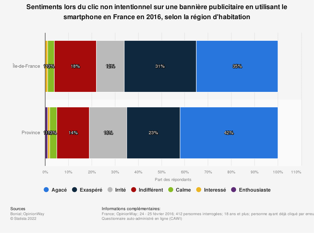 Statistique: Sentiments lors du clic non intentionnel sur une bannière publicitaire en utilisant le smartphone en France en 2016, selon la région d'habitation | Statista