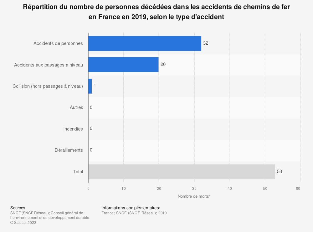 Statistique: Répartition du nombre de personnes décédées dans les accidents de chemins de fer en France en 2018, selon le type d'accident* | Statista
