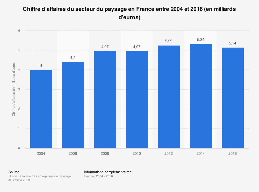 Statistique: Chiffre d'affaires du secteur du paysage en France entre 2004 et 2016 (en milliards d'euros) | Statista