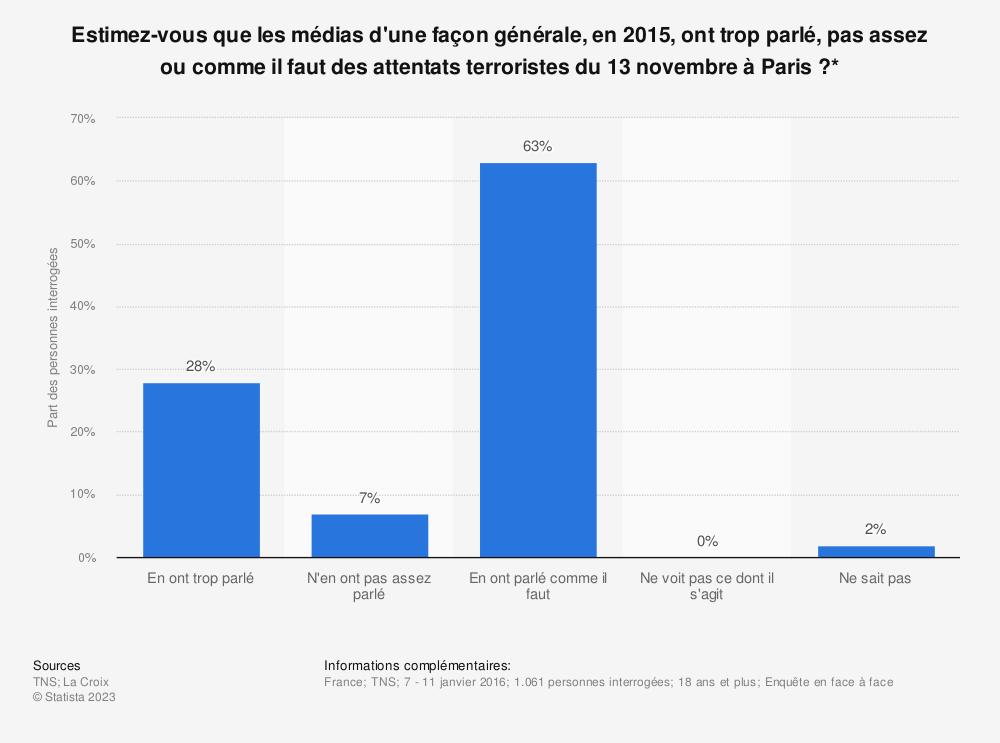 Statistique: Estimez-vous que les médias d'une façon générale, en 2015, ont trop parlé, pas assez ou comme il faut des attentats terroristes du 13 novembre à Paris?* | Statista