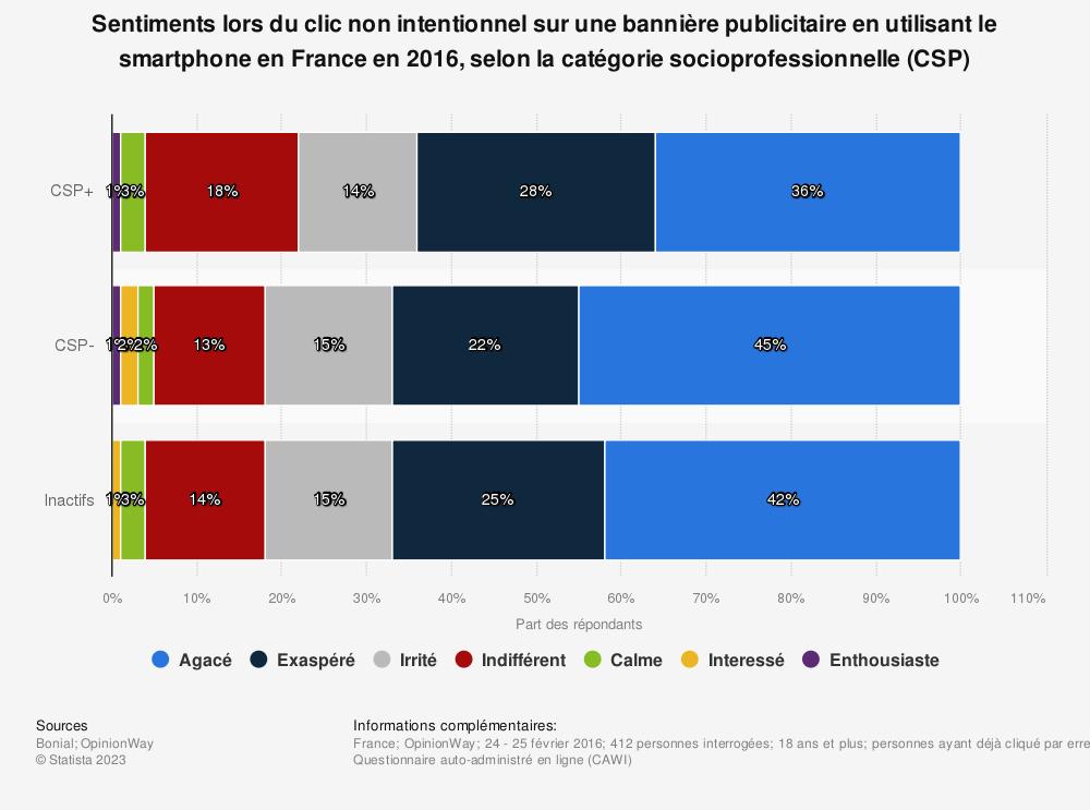 Statistique: Sentiments lors du clic non intentionnel sur une bannière publicitaire en utilisant le smartphone en France en 2016, selon la catégorie socioprofessionnelle (CSP) | Statista