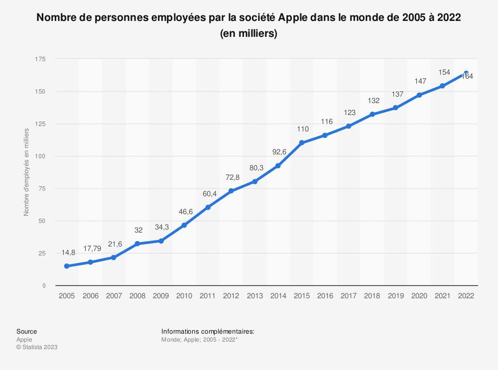 Statistique: Nombre de personnes employées par la société Apple dans le monde de 2005 à 2019* (en milliers) | Statista