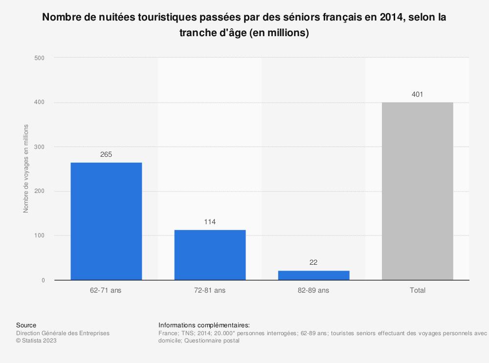 Statistique: Nombre de nuitées touristiques passées par des séniors français en 2014, selon la tranche d'âge (en millions)   Statista