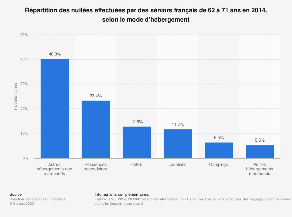 Statistique: Répartition des nuitées effectuées par des séniors français de 62 à 71 ans en 2014, selon le mode d'hébergement | Statista