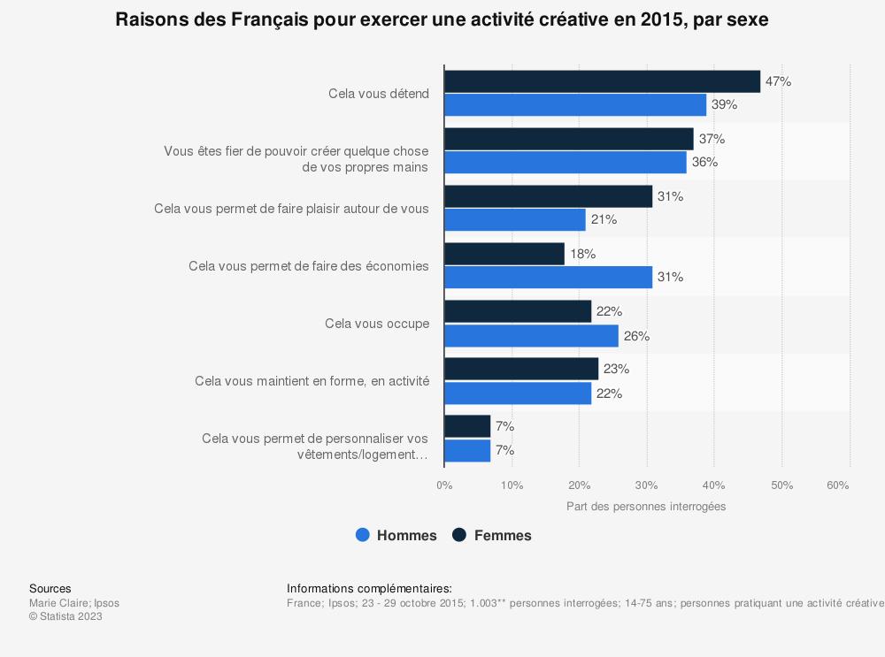 Statistique: Raisons des Français pour exercer une activité créative en 2015, par sexe | Statista