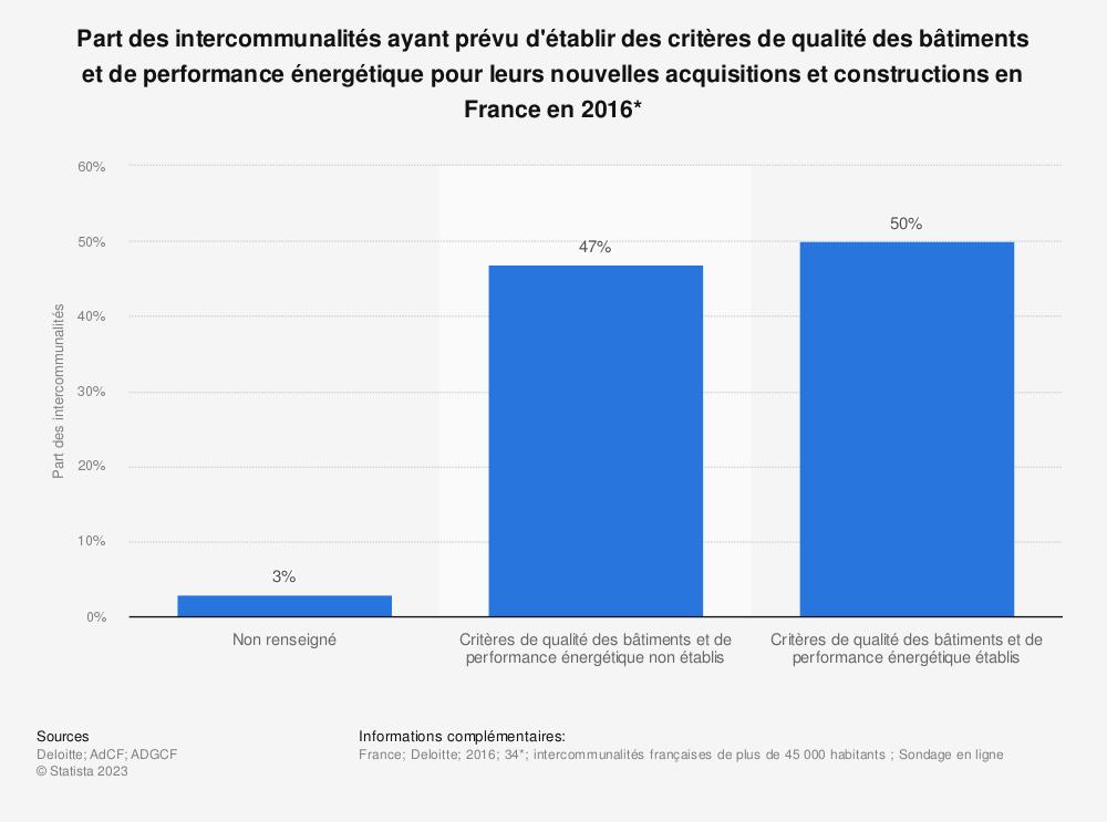 Statistique: Part des intercommunalités ayant prévu d'établir des critères de qualité des bâtiments et de performance énergétique pour leurs nouvelles acquisitions et constructions en France en 2016* | Statista