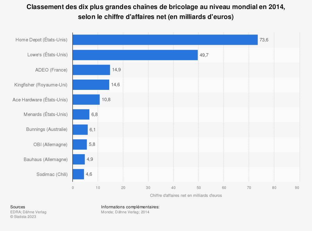 Statistique: Classement des dix plus grandes chaînes de bricolage au niveau mondial en 2014, selon le chiffre d'affaires net (en milliards d'euros) | Statista