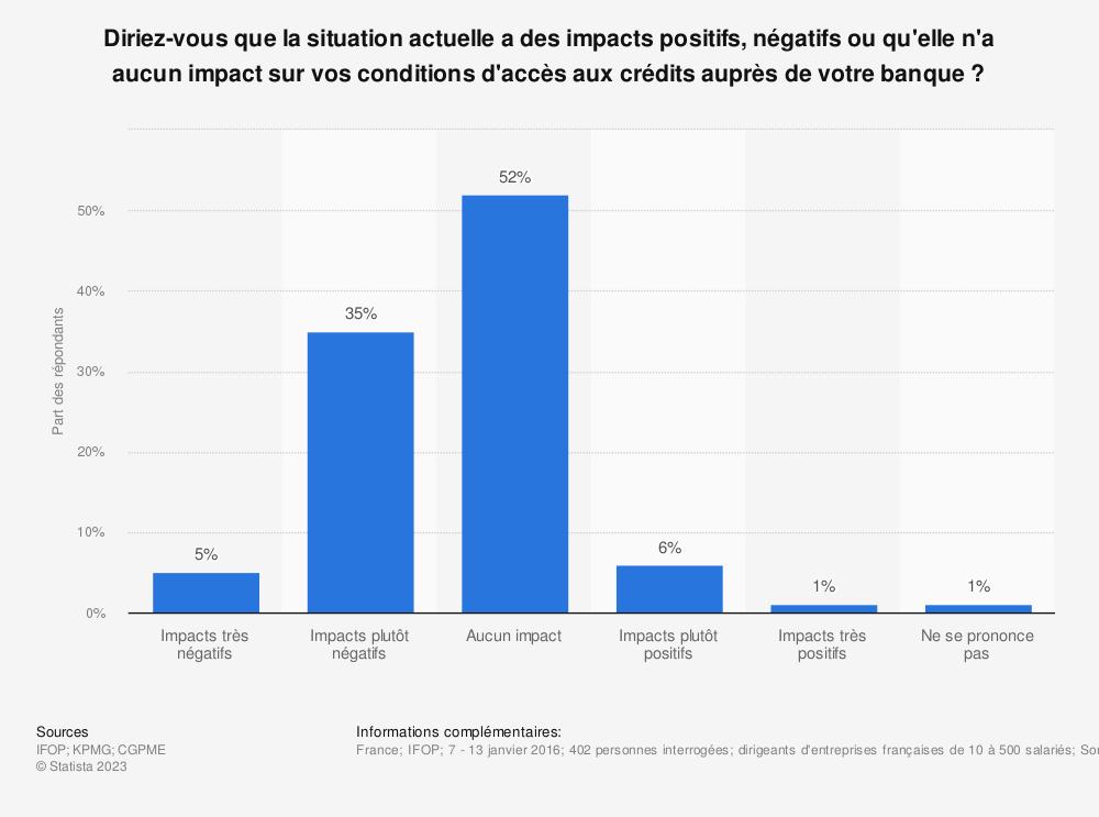 Statistique: Diriez-vous que la situation actuelle a des impacts positifs, négatifs ou qu'elle n'a aucun impact sur vos conditions d'accès aux crédits auprès de votre banque ? | Statista