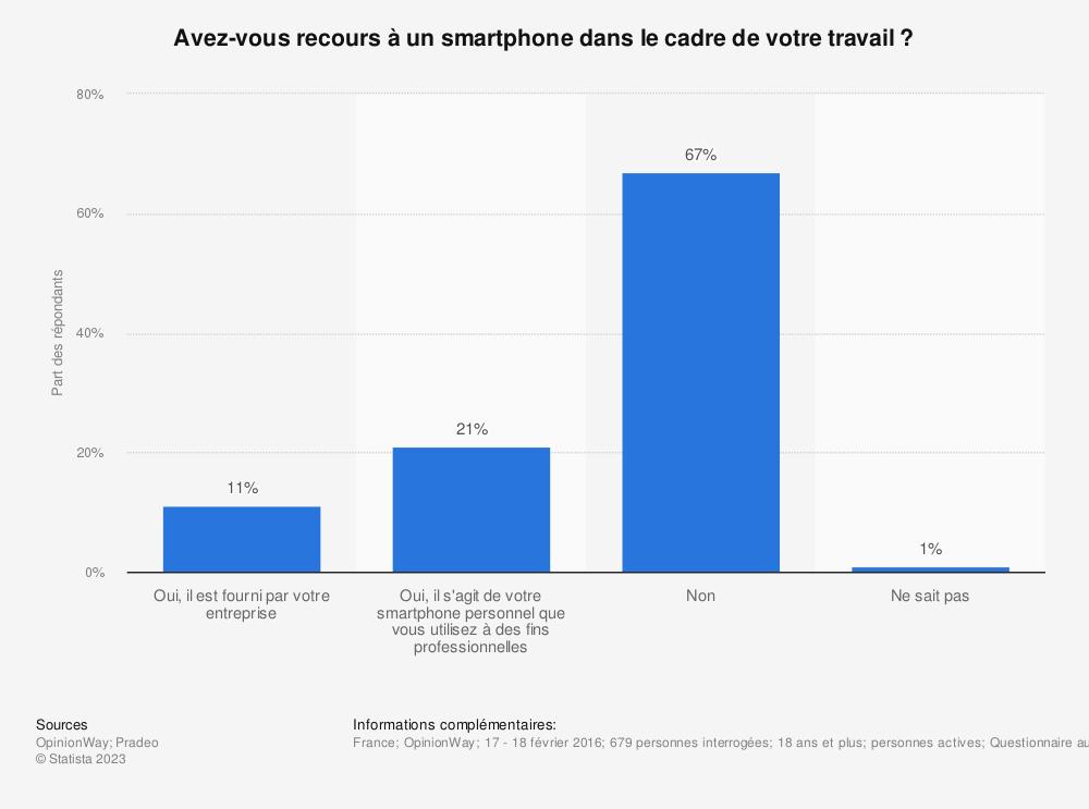 Statistique: Avez-vous recours à un smartphone dans le cadre de votre travail ? | Statista