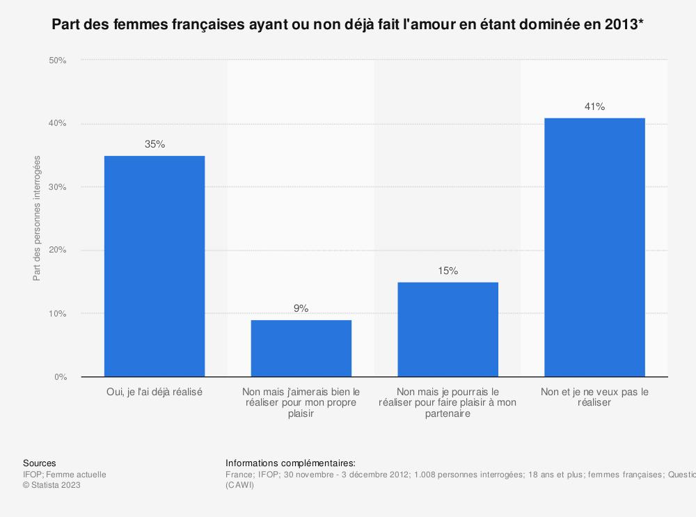 Statistique: Part des femmes françaises ayant ou non déjà fait l'amour en étant dominée en 2013* | Statista