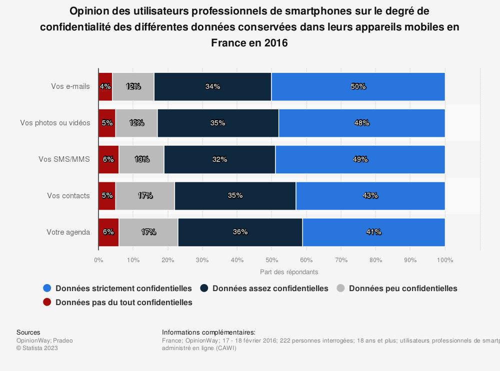 Statistique: Opinion des utilisateurs professionnels de smartphones sur le degré de confidentialité des différentes données conservées dans leurs appareils mobiles en France en 2016 | Statista
