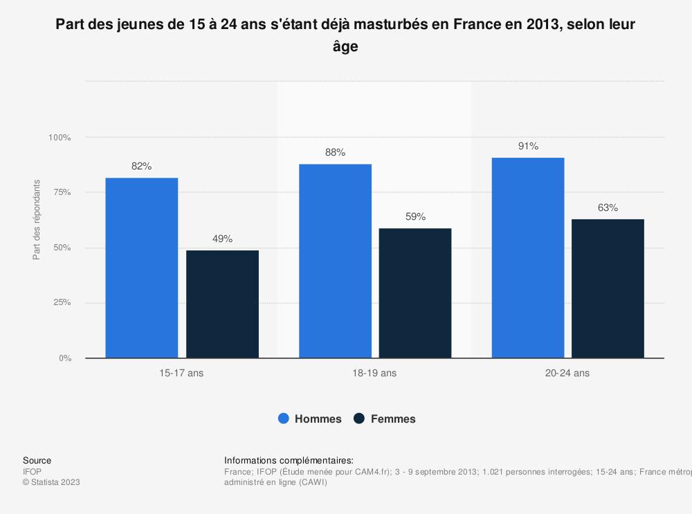 Statistique: Part des jeunes de 15 à 24 ans s'étant déjà masturbés en France en 2013, selon leur âge | Statista