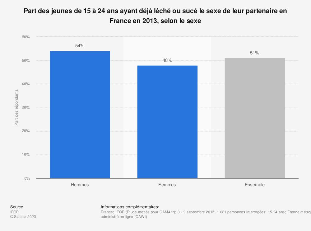 Statistique: Part des jeunes de 15 à 24 ans ayant déjà léché ou sucé le sexe de leur partenaire en France en 2013, selon le sexe | Statista