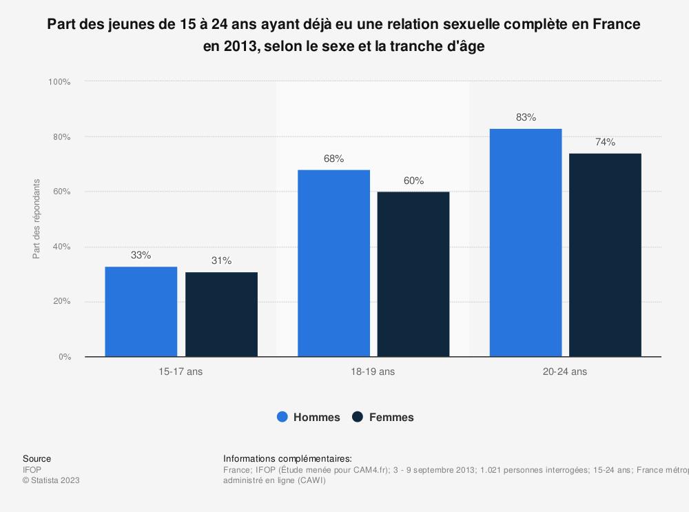 Statistique: Part des jeunes de 15 à 24 ans ayant déjà eu une relation sexuelle complète en France en 2013, selon le sexe et la tranche d'âge | Statista