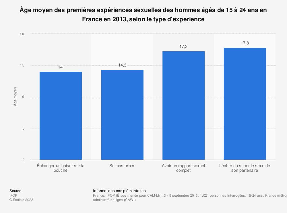 Statistique: Âge moyen des premières expériences sexuelles des hommes âgés de 15 à 24 ans en France en 2013, selon le type d'expérience | Statista
