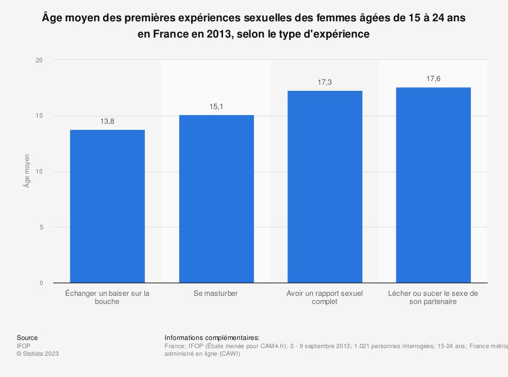 Statistique: Âge moyen des premières expériences sexuelles des femmes âgées de 15 à 24 ans en France en 2013, selon le type d'expérience | Statista