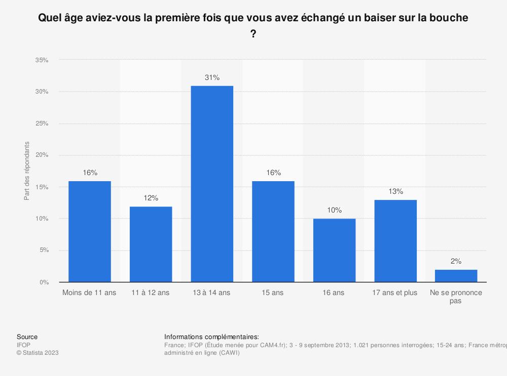 Statistique: Quel âge aviez-vous la première fois que vous avez échangé un baiser sur la bouche ? | Statista
