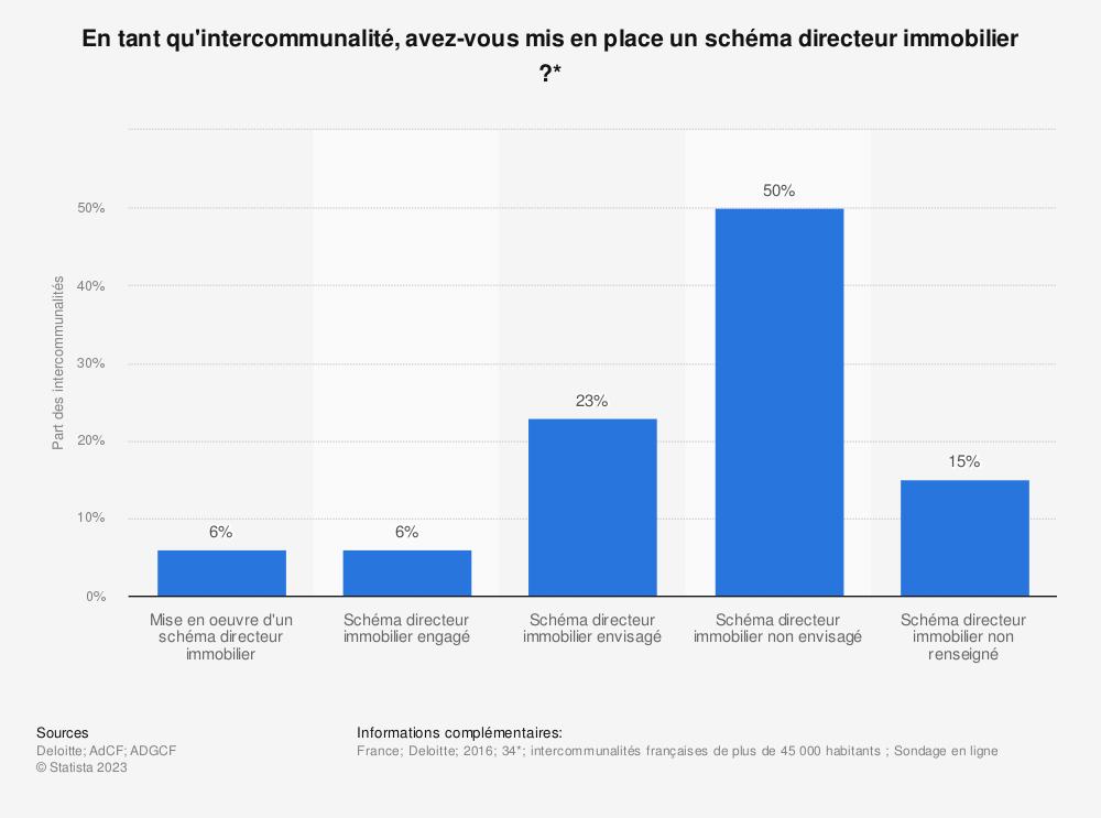 Statistique: En tant qu'intercommunalité, avez-vous mis en place un schéma directeur immobilier ?* | Statista