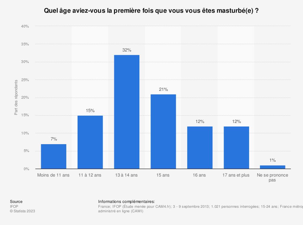Statistique: Quel âge aviez-vous la première fois que vous vous êtes masturbé(e) ? | Statista