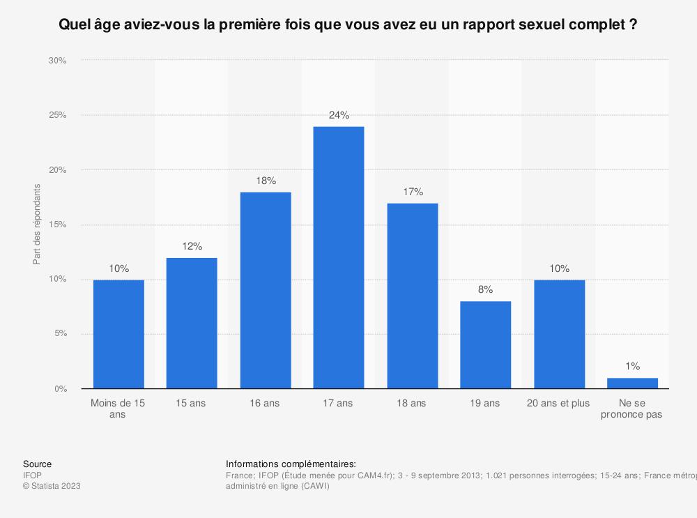 Statistique: Quel âge aviez-vous la première fois que vous avez eu un rapport sexuel complet ? | Statista