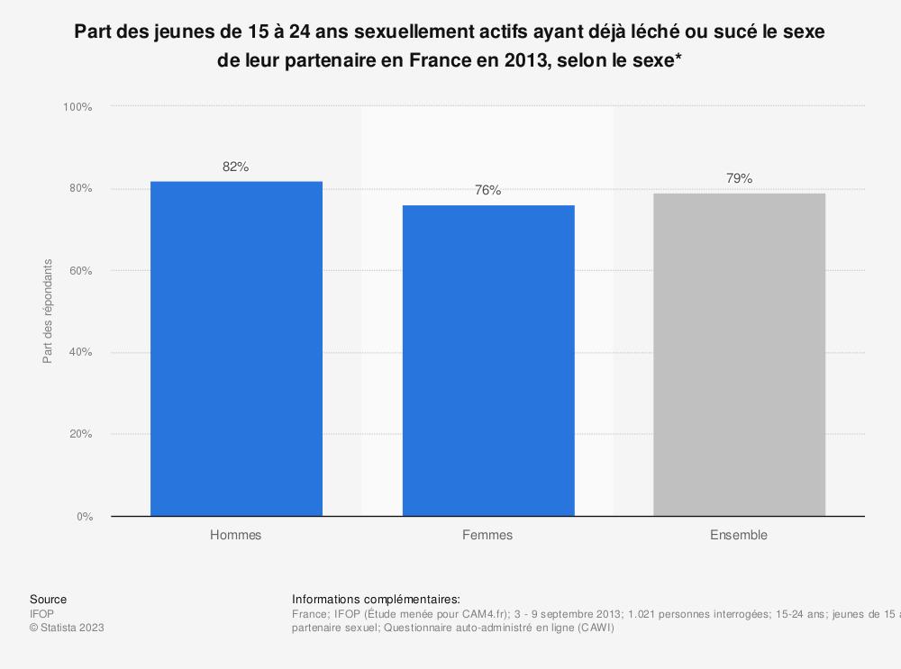 Statistique: Part des jeunes de 15 à 24 ans sexuellement actifs ayant déjà léché ou sucé le sexe de leur partenaire en France en 2013, selon le sexe* | Statista