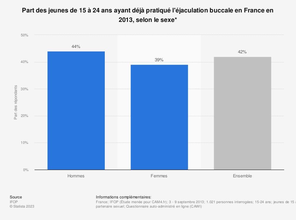 Statistique: Part des jeunes de 15 à 24 ans ayant déjà pratiqué l'éjaculation buccale en France en 2013, selon le sexe* | Statista
