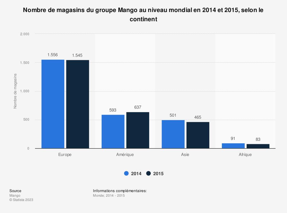 Statistique: Nombre de magasins du groupe Mango au niveau mondial en 2014 et 2015, selon le continent | Statista