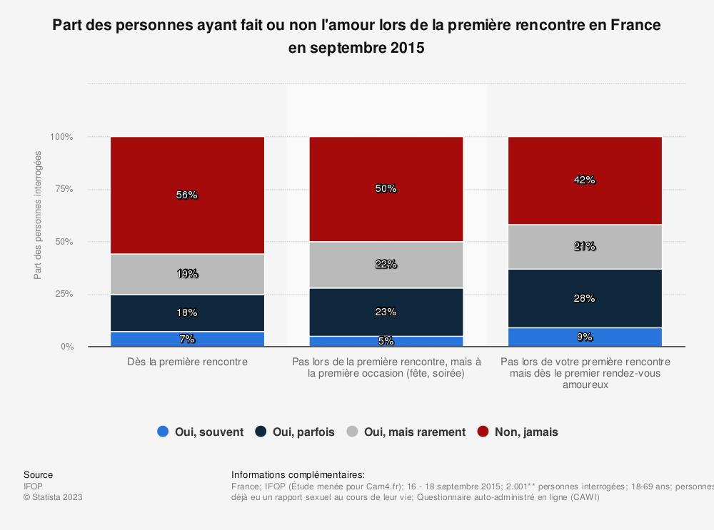 Statistique: Part des personnes ayant fait ou non l'amour lors de la première rencontre en France en septembre 2015 | Statista