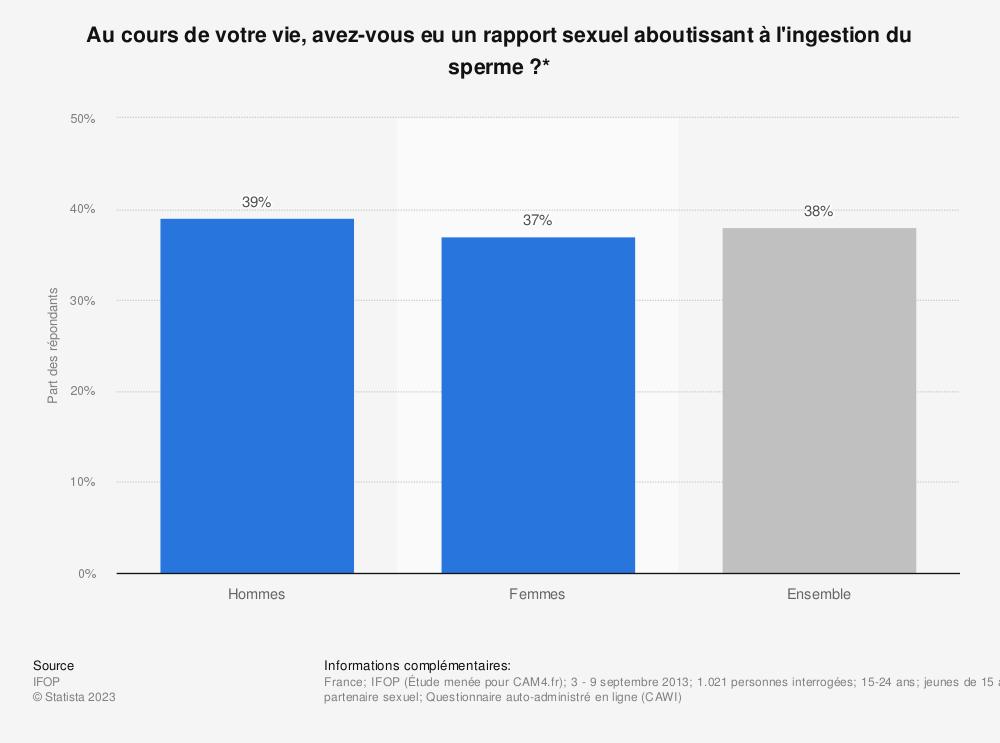 Statistique: Au cours de votre vie, avez-vous eu un rapport sexuel aboutissant à l'ingestion du sperme ?*   Statista