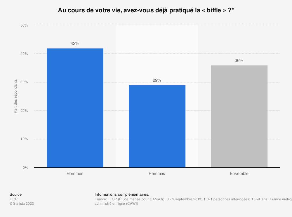 Statistique: Au cours de votre vie, avez-vous déjà pratiqué la « biffle » ?* | Statista