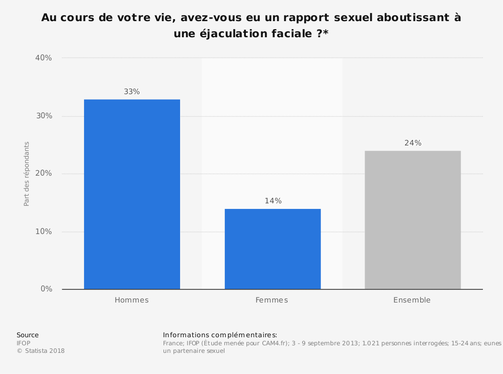 Statistique: Au cours de votre vie, avez-vous eu un rapport sexuel aboutissant à une éjaculation faciale ?* | Statista