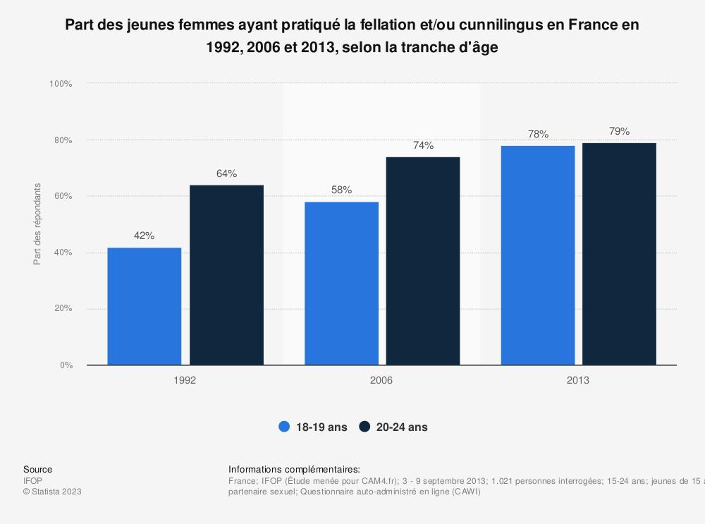 Statistique: Part des jeunes femmes ayant pratiqué la fellation et/ou cunnilingus en France  en 1992, 2006 et 2013, selon la tranche d'âge | Statista