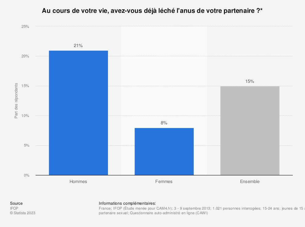 Statistique: Au cours de votre vie, avez-vous déjà léché l'anus de votre partenaire ?* | Statista