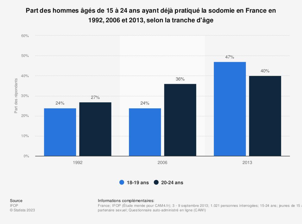 Statistique: Part des hommes âgés de 15 à 24 ans ayant déjà pratiqué la sodomie en France  en 1992, 2006 et 2013, selon la tranche d'âge | Statista
