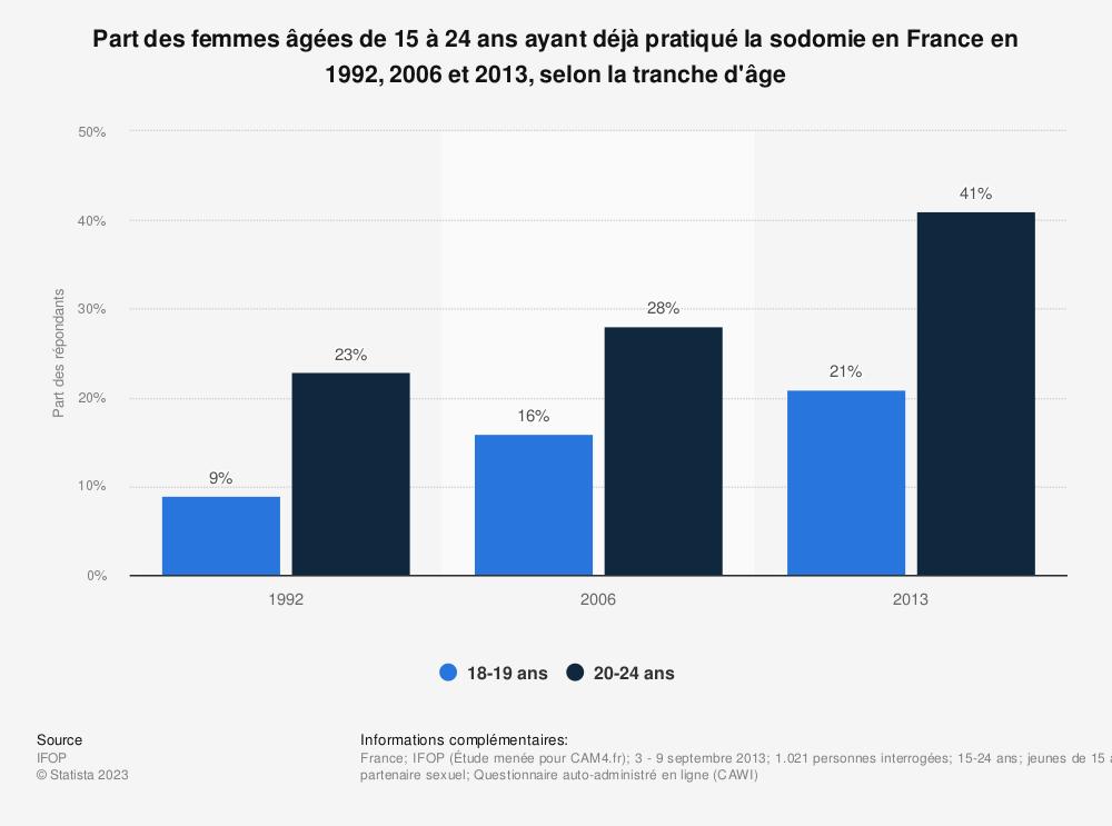 Statistique: Part des femmes âgées de 15 à 24 ans ayant déjà pratiqué la sodomie en France en 1992, 2006 et 2013, selon la tranche d'âge | Statista