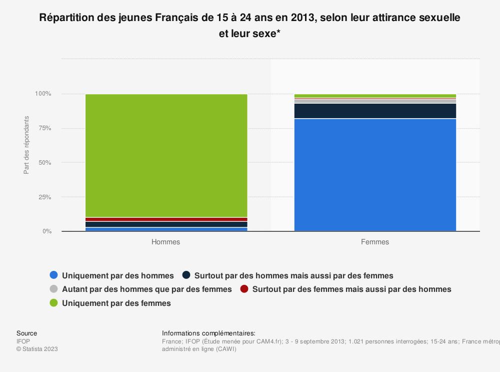 Statistique: Répartition des jeunes Français de 15 à 24 ans en 2013, selon leur attirance sexuelle et leur sexe* | Statista