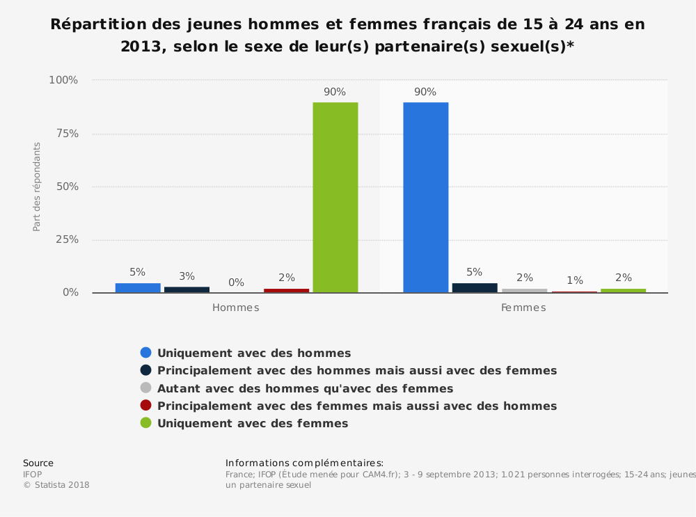 Statistique: Répartition des jeunes hommes et femmes français de 15 à 24 ans en 2013, selon le sexe de leur(s) partenaire(s) sexuel(s)* | Statista
